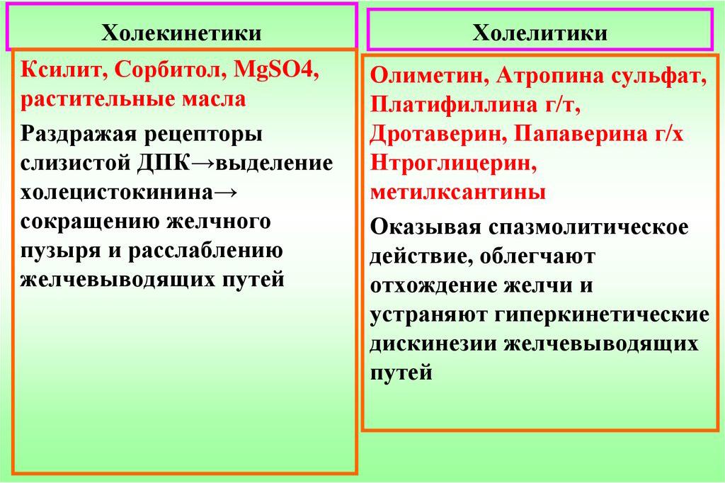 Список холеретических и холекинетических препаратов