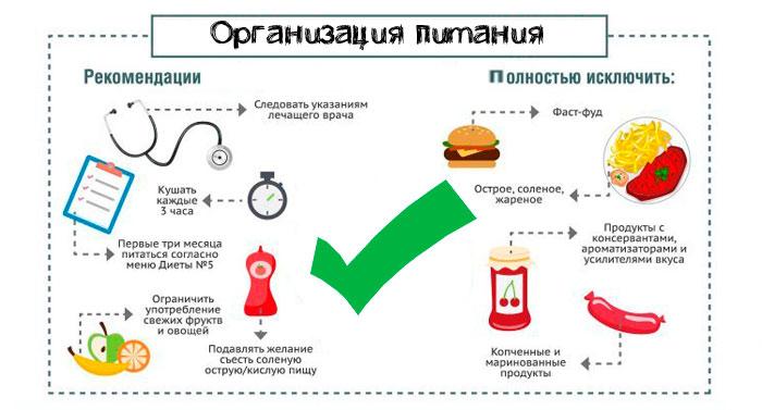 Организация питания при холецистите