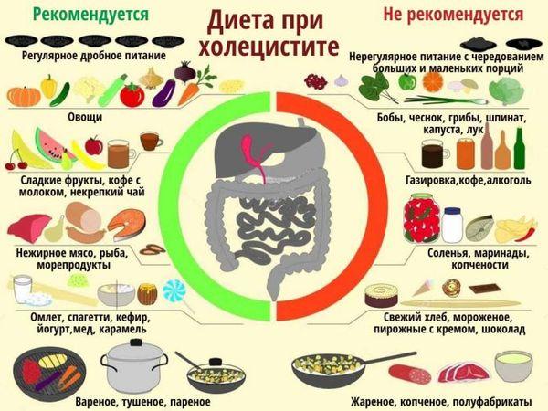 Разрешенные и запрещенные продукты при холецистите:
