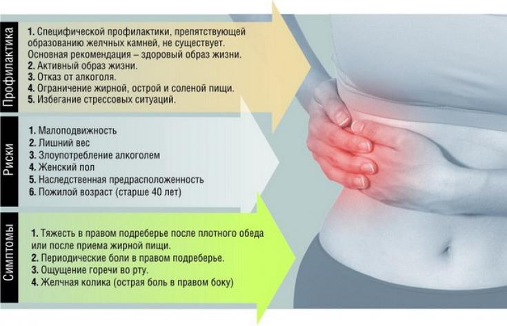 Профилактика, риски и симптомы желчнокаменной болезни