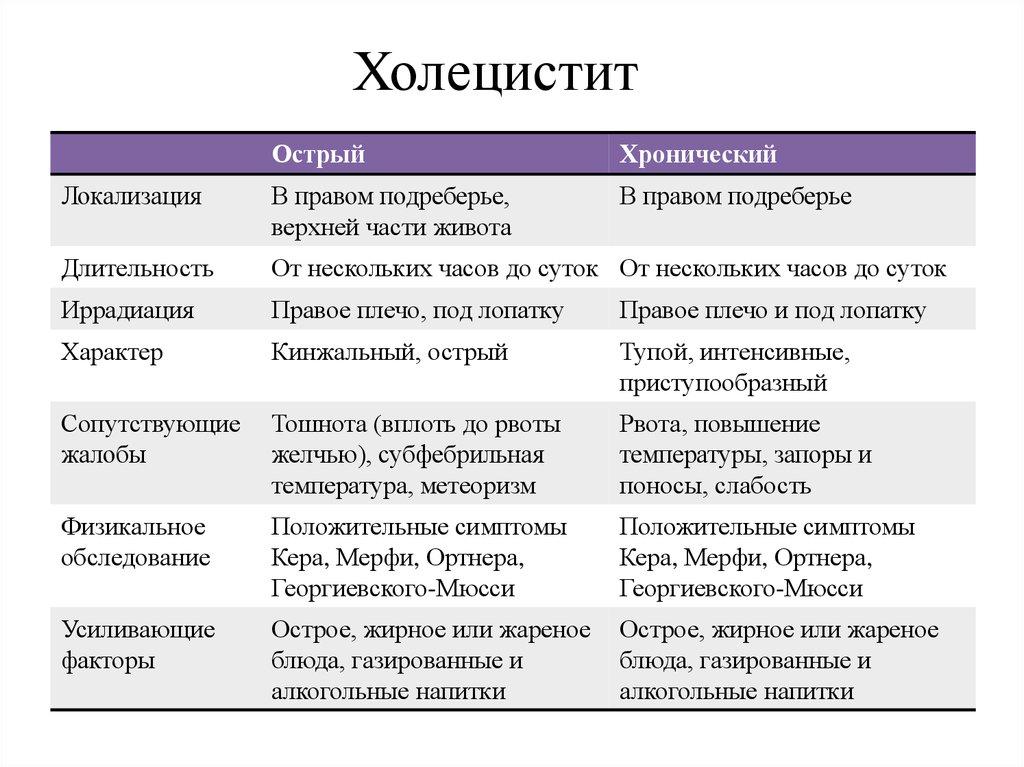 Сравнение острого и хронического холецистита