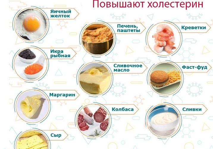 Еда повышающая холестерин
